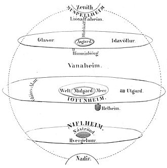 Norse cosmology - Cosmos of the nine worlds. From Henry Wheaton's 1844 Histoire des peuples du nord, et des Danois et des Normands