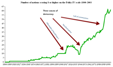 History of democracy wikipedia waves of democracy in the 20th centuryedit fandeluxe Gallery
