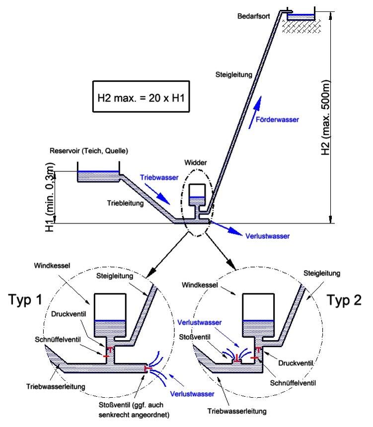 Groß Einfaches Hydraulisches Systemdiagramm Ideen - Elektrische ...