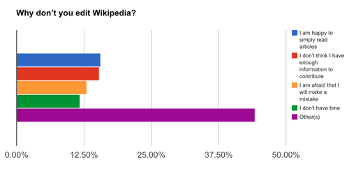 Wikipedia readership survey Pakistan 2.png