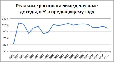 Где посмотреть сведения о сзп по россии