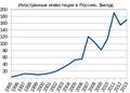 Статистика поступления иностранных инвестиций в Россию в 1995-2011 годах.png