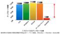 アップローダ速度比較グラフ.png