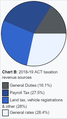 ACT tax revenue pie.png