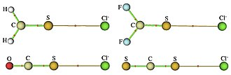 Chalcogen bond - Atoms in molecules (AIM) analysis on various chalcogen-halogen bond containing systems. Bond critical points (BCP) evidence the chalcogen bond between S and Cl−.