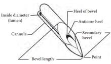 Hypodermic needle  Wikipedia