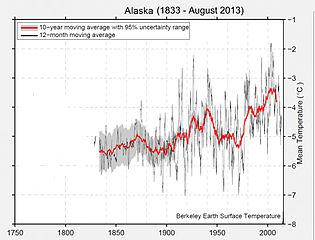 Jahresmitteltemperaturen 1833–2013 in Alaska