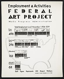 Archives of American Art - Employment and Activities poster for the WPA's Federal Art Project - 11772.jpg