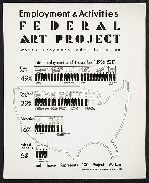 File:Archives of American Art - Employment and Activities poster for the WPA's Federal Art Project - 11772.jpg