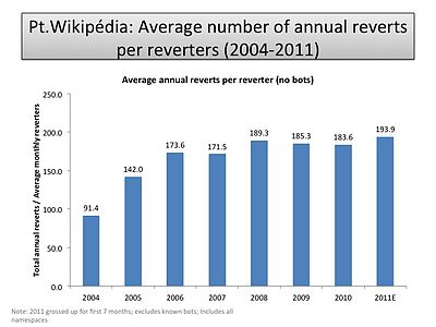 Average number of annual reverters per reverter (PT-WP).jpg