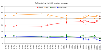 British Columbia general election, 2013 - Image: BC provincial polling during the 2013 campaign
