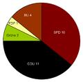 Borgholzhausen Kommunalwahlen 2004.png