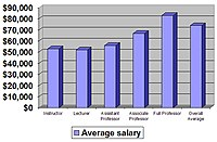 Average salaries of faculty of :en:California ...
