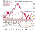 Chart Goog.png