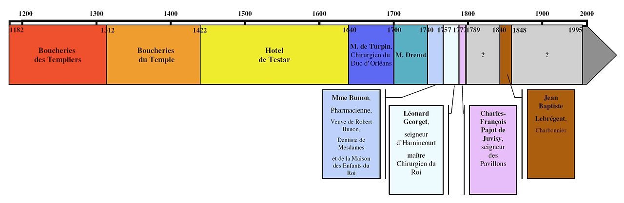 File chronologie 14 rue de wikimedia commons for Histoire des jardins wikipedia