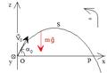 Chute libre dans champ de pesanteur uniforme - trajectoire sous lancement oblique vers le haut.png
