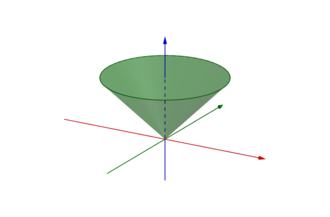 Convex cone - Convex cone that is not a conic combination of finitely many generators.