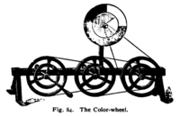 An 1895 mechanical color wheel, used for experiments with color vision