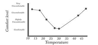 Comfort - Comfort level average on the temperature
