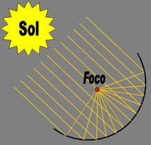 Cocina solar wikipedia la enciclopedia libre for Planos para cocina solar parabolica