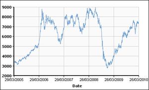 Copper cash buyer prices 050329-100329