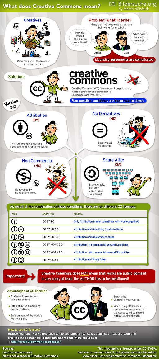Creative-commons-infographic