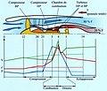 Cycle du turbofan.jpg