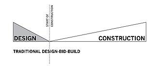 Design–build - Design-Bid-Build project timeline