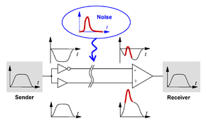 Differential Signaling Wikipedia