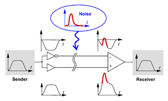 Differential signaling - Elimination of noise by using differential signaling.
