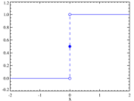 Dirac distribution CDF.png
