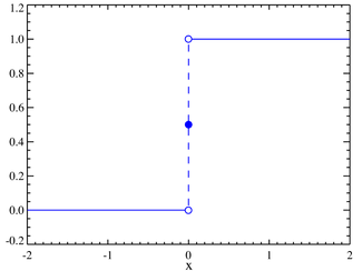 Plot of the Heaviside step function