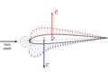 Distribution pression profil asymétrique incidence portance zéro.png