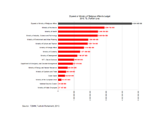 Secularism in Turkey - Diyanet's Budget in 2013 - Source : TBMM, Turkish Parliament, 2013.