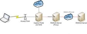 RADIUS - Roaming using a proxy RADIUS AAA server.