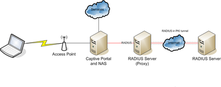 remote authentication dialin user service � wikip233dia