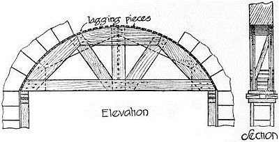 EB1911 Carpentry Fig. 22 - Centering for Stone Arch.jpg