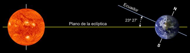 Ecl ptica wikipedia la enciclopedia libre for Donde esta el sol