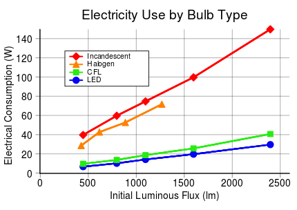Power use by bulb type