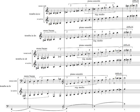 Estensioni - trombe.png