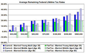 FairTax - Boston University study of the FairTax. Lower rates claimed on workers from a larger tax base, replacing regressive taxes, and wealth taxation.