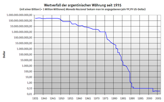 https://upload.wikimedia.org/wikipedia/commons/thumb/e/e7/Fall_in_value_of_the_Argentine_currency_-_Wertverfall_der_argentinischen_W%C3%A4hrung_1935_-_2005.png/320px-Fall_in_value_of_the_Argentine_currency_-_Wertverfall_der_argentinischen_W%C3%A4hrung_1935_-_2005.png