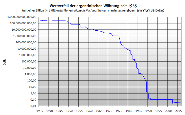 https://upload.wikimedia.org/wikipedia/commons/thumb/e/e7/Fall_in_value_of_the_Argentine_currency_-_Wertverfall_der_argentinischen_W%C3%A4hrung_1935_-_2005.png/640px-Fall_in_value_of_the_Argentine_currency_-_Wertverfall_der_argentinischen_W%C3%A4hrung_1935_-_2005.png