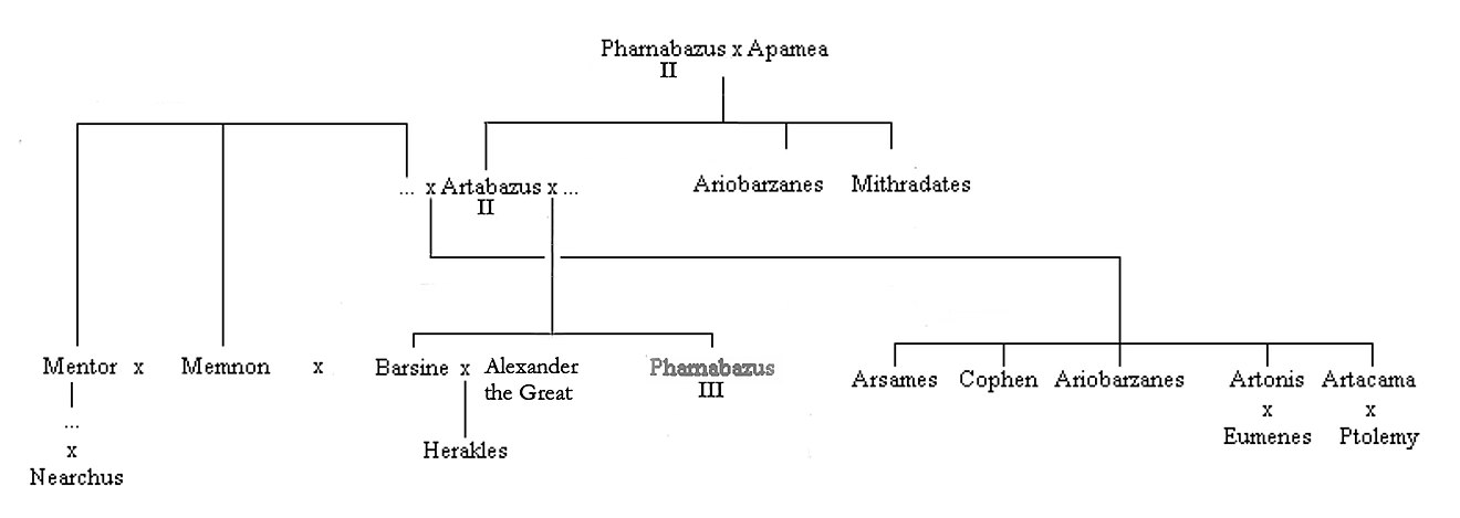 Family tree after Pharnabazus II. Family tree of the later Pharnacids complete.jpg