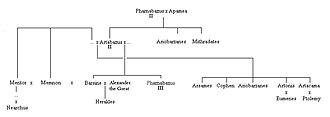 Artakama - Family tree of the later Pharnacids. Artakama was daughter of Artabazos II of Phrygia.