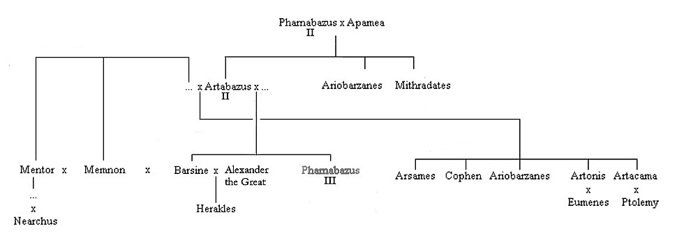 Family tree of the later Pharnacids complete