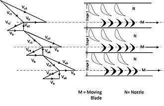 Compounding of steam turbines - Fig-4:Velocity Diagram of Pressure compounded Impulse Turbine