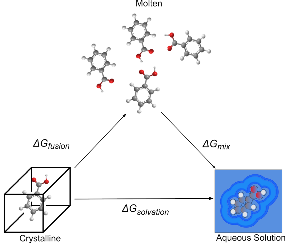 Fusion sol cycle3