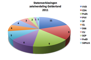 States of Gelderland - The current distribution of seats.