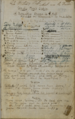 George Aiken's original manuscript for his stage adaptation of Uncle Tom's Cabin.png